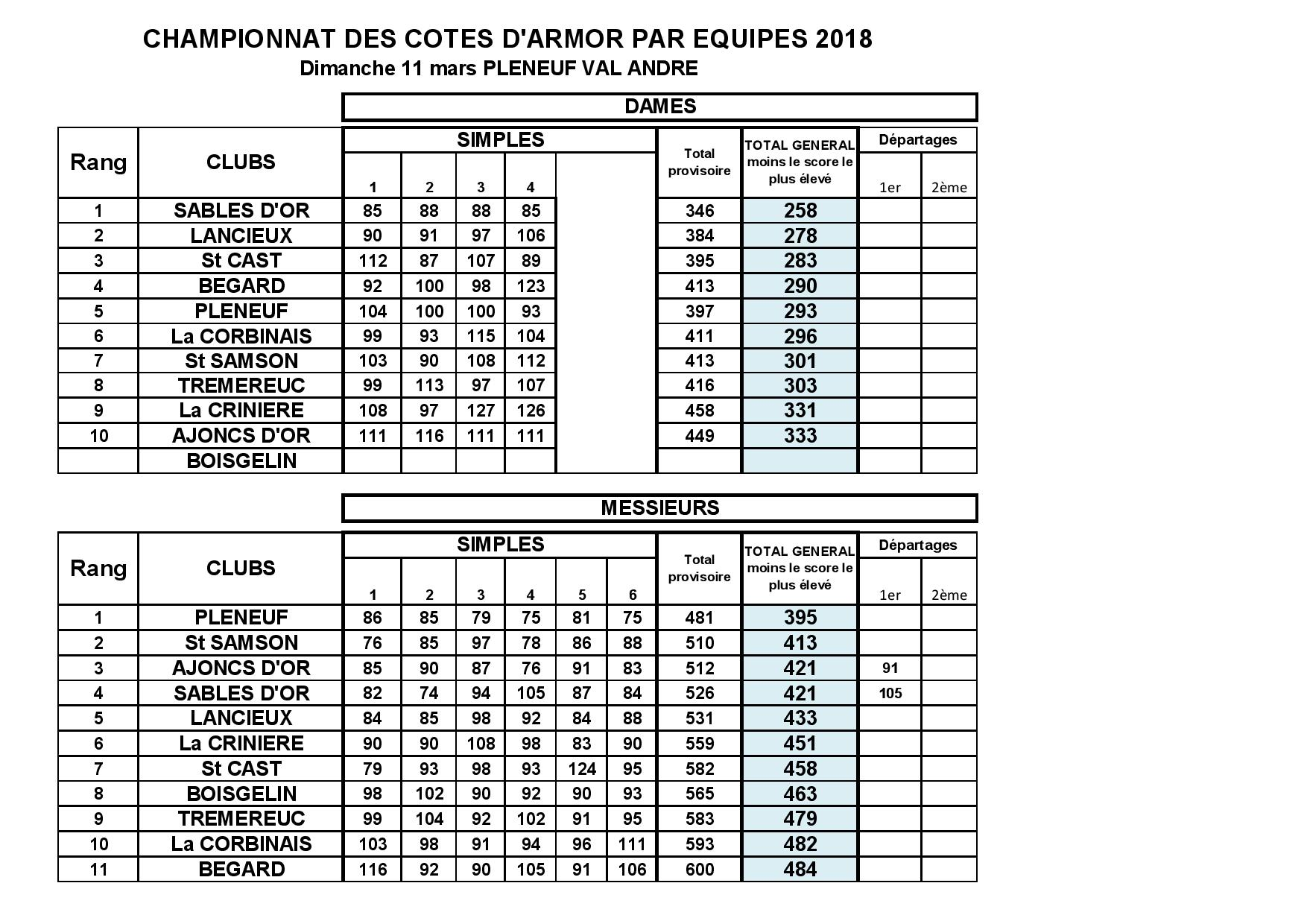 CD22_Championnat_equipes_2018-page-001.jpg